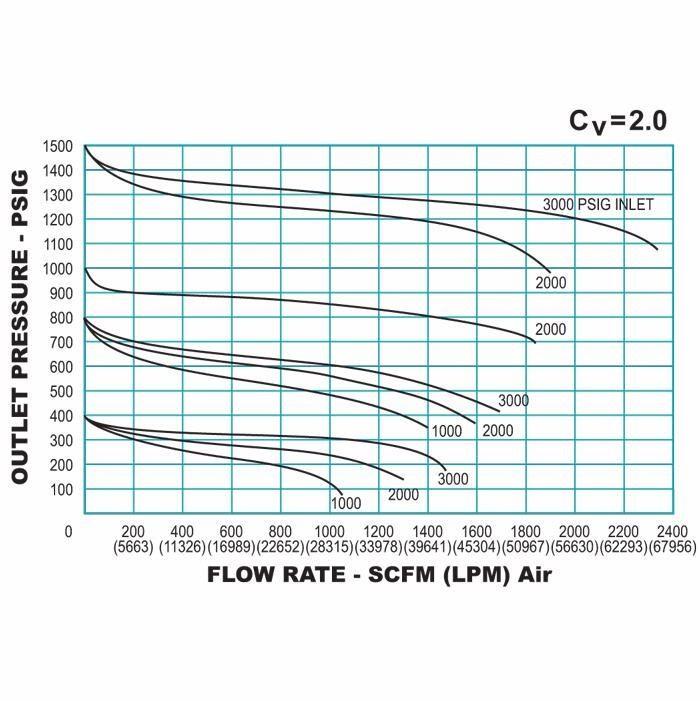 TESCOM 44-1300 Series Hand Loaded Reducing Regulator Flow Chart 3