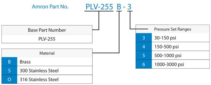 Chemiquip Model PLV-255B-4 Pressure Limiting Valve - Specification Chart